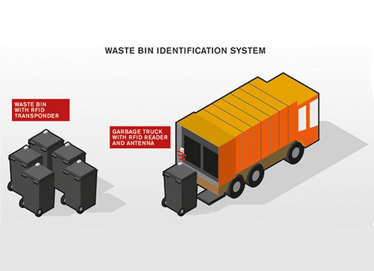 RFID Waste Bin Management