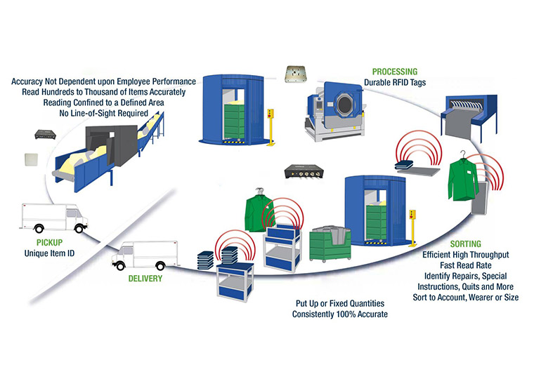 RFID Laundry Management