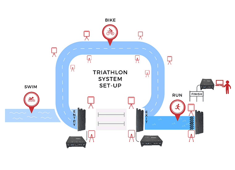 RFID Sports Timing Solutions